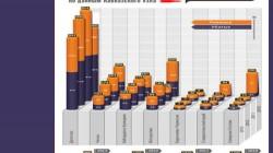 Kuzey Kafkasya'nın dört yıllık istatistiği